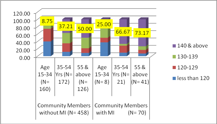 bp chart age wise: Coronary artery disease in africa community based study of risk