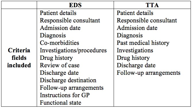 A Comparison of Methods of Producing a Discharge Summary