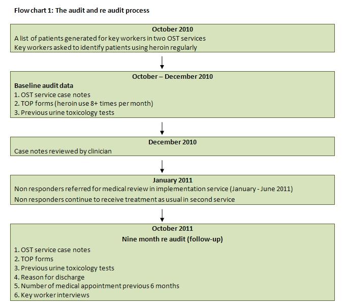 interne audit checklist
