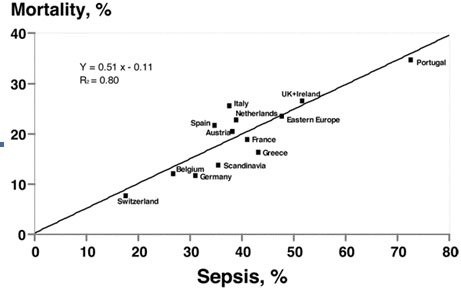 Septic Shock A Review Article British Journal Of Medical Practitioners
